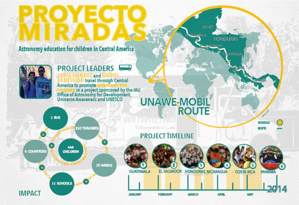 Overview of Proyecto Miradas activities in Central America