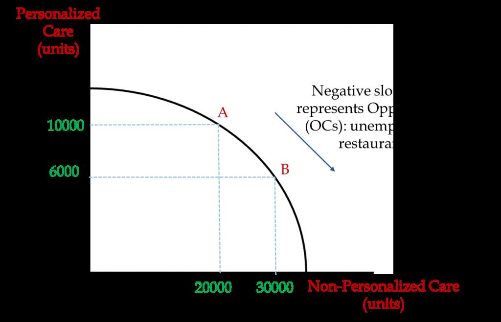 PPF and New economy